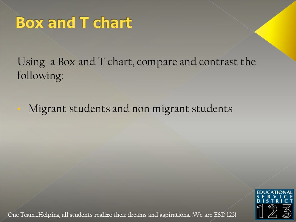 Using a Box and T chart, compare and contrast the following: Migrant students and non migrant students