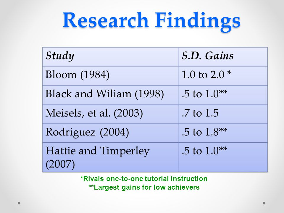 Research Findings *Rivals one-to-one tutorial instruction **Largest gains for low achievers