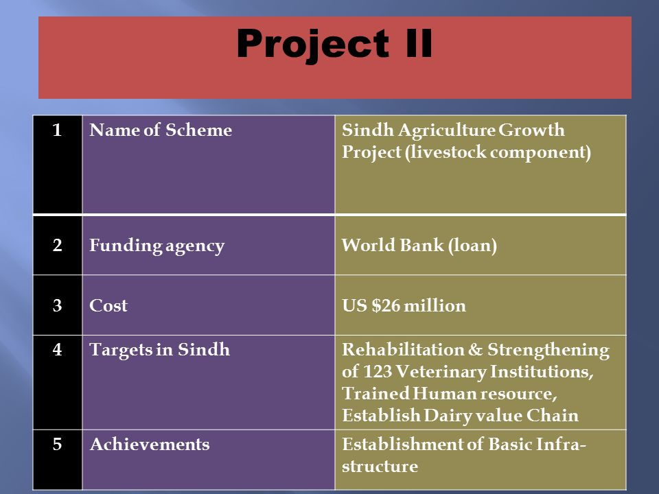 1Name of SchemeSindh Agriculture Growth Project (livestock component) 2Funding agencyWorld Bank (loan) 3CostUS $26 million 4Targets in SindhRehabilitation & Strengthening of 123 Veterinary Institutions, Trained Human resource, Establish Dairy value Chain 5AchievementsEstablishment of Basic Infra- structure Project II