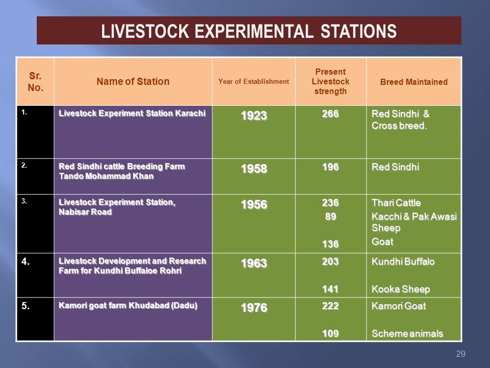 29 LIVESTOCK EXPERIMENTAL STATIONS Sr. No.
