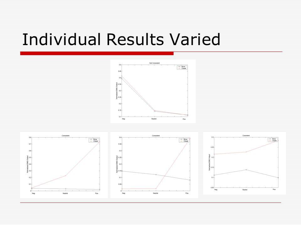 Individual Results Varied
