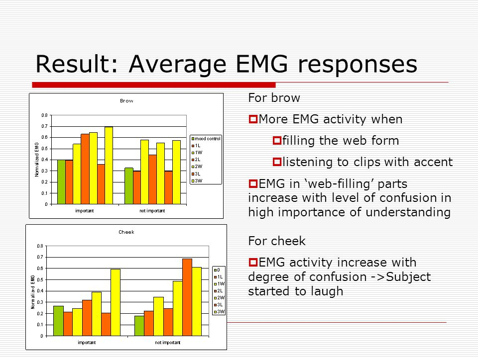 Result: Average EMG responses For brow  More EMG activity when  filling the web form  listening to clips with accent  EMG in 'web-filling' parts increase with level of confusion in high importance of understanding For cheek  EMG activity increase with degree of confusion ->Subject started to laugh