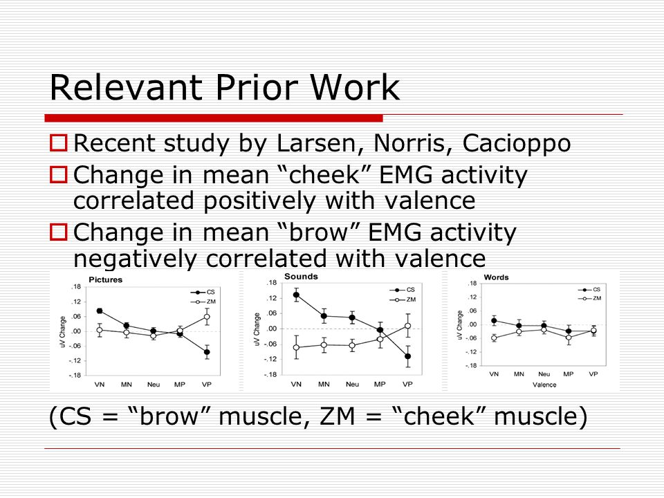 """Relevant Prior Work  Recent study by Larsen, Norris, Cacioppo  Change in mean """"cheek"""" EMG activity correlated positively with valence  Change in me"""