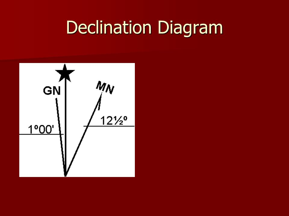 Declination Diagram