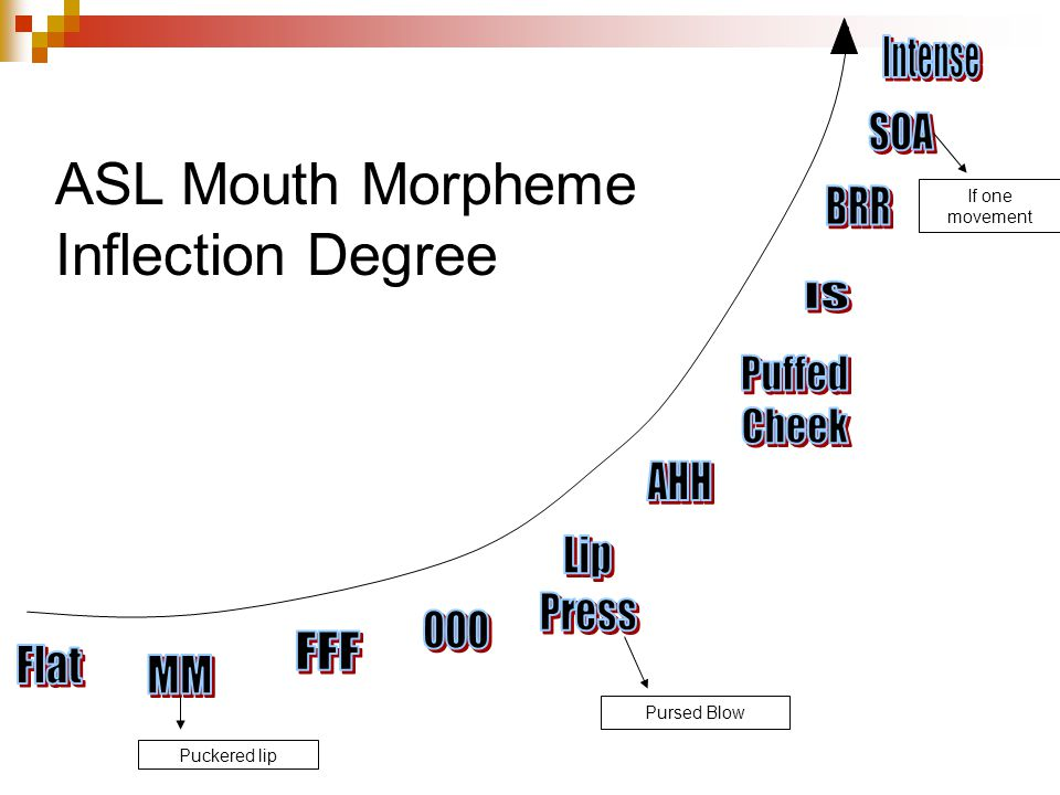 Puckered lip Pursed Blow If one movement ASL Mouth Morpheme Inflection Degree