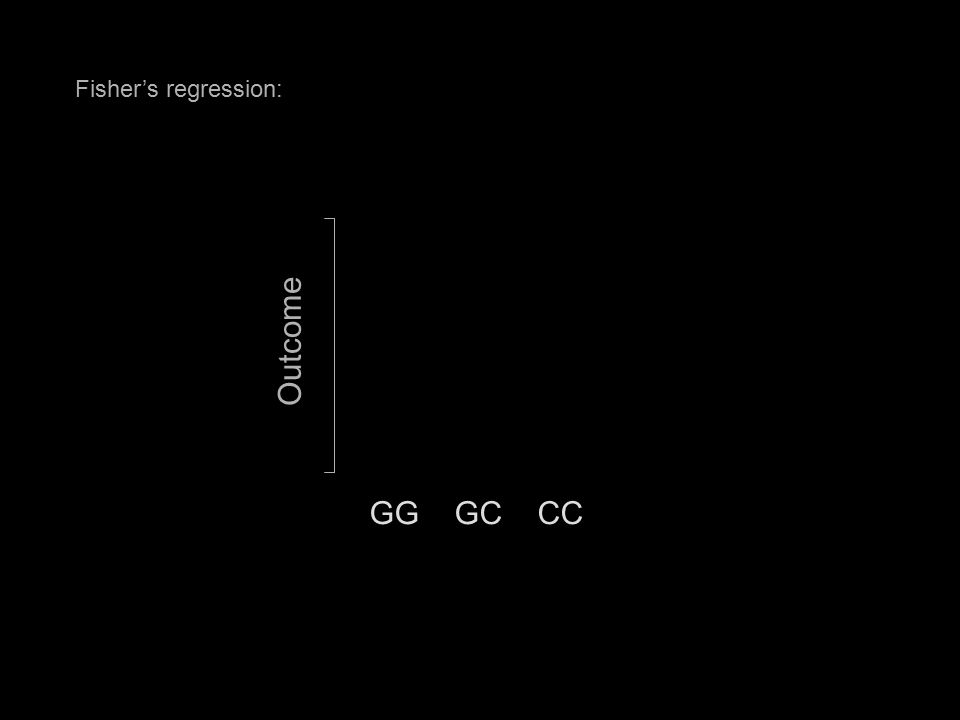 Fisher's regression: GG GC CC Outcome