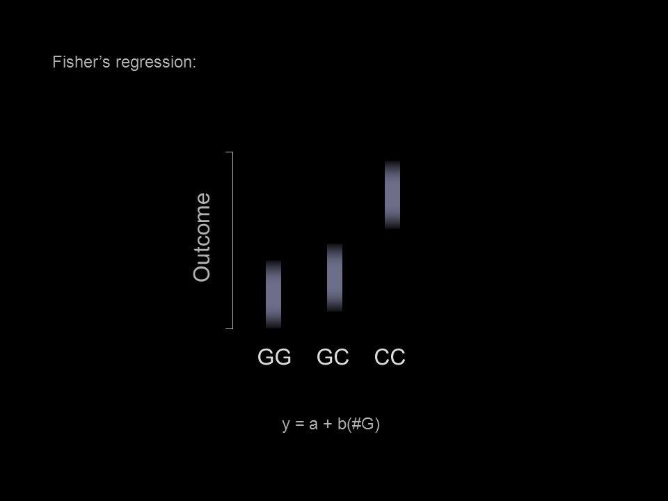 Fisher's regression: GG GC CC Outcome y = a + b(#G)