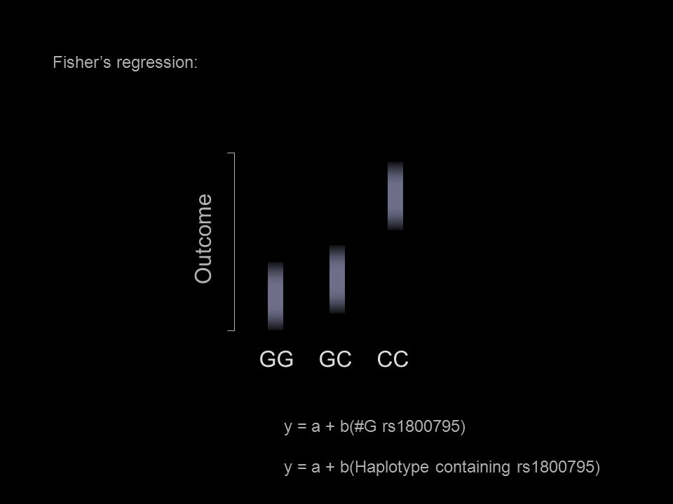 Fisher's regression: GG GC CC Outcome y = a + b(#G rs1800795) y = a + b(Haplotype containing rs1800795)