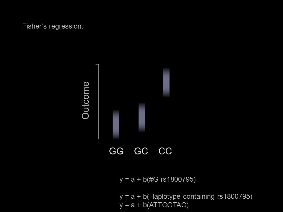 Fisher's regression: GG GC CC Outcome y = a + b(#G rs1800795) y = a + b(Haplotype containing rs1800795) y = a + b(ATTCGTAC)