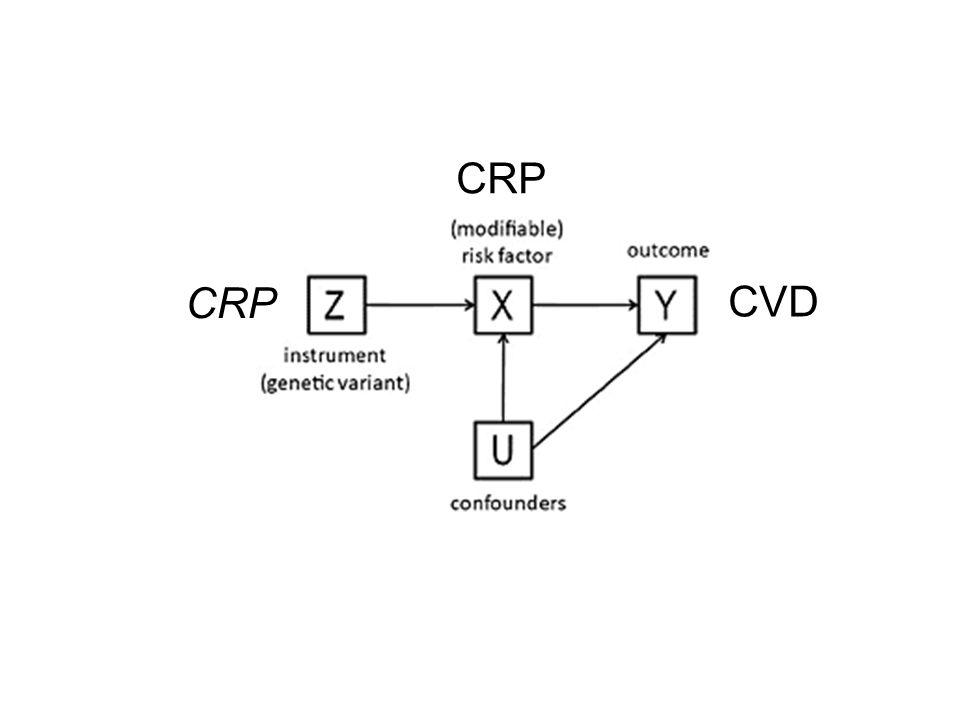 CRP CVD CRP