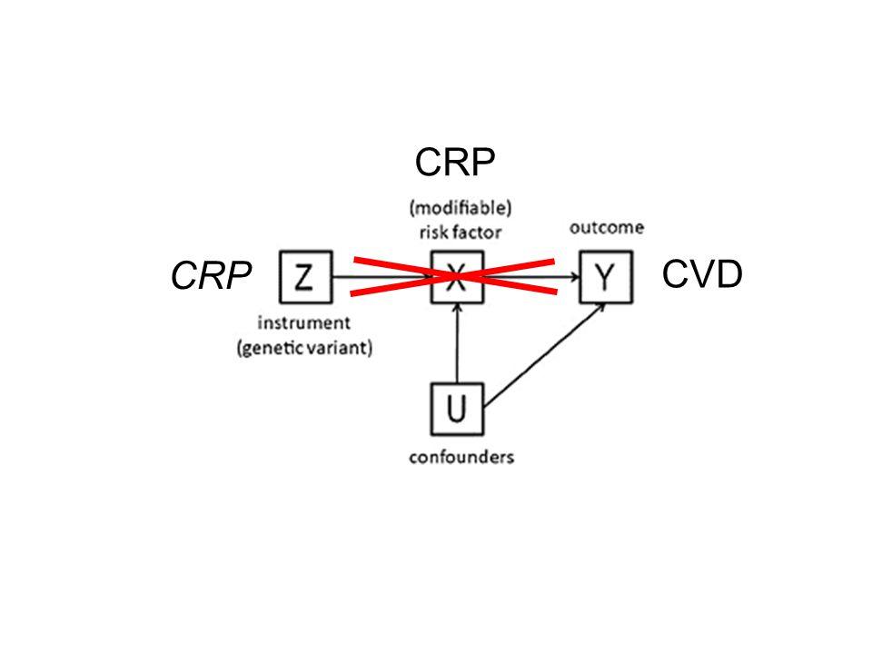 CVD CRP