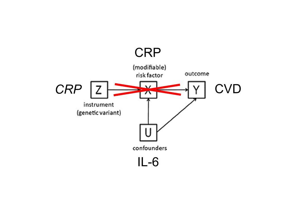 CVD CRP IL-6