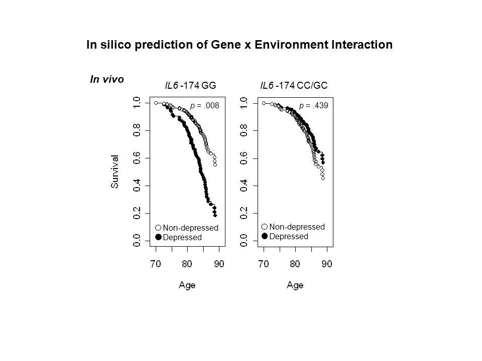p =.439 Non-depressed Depressed Non-depressed Depressed p =.008 IL6 -174 GG IL6 -174 CC/GC In silico prediction of Gene x Environment Interaction In vivo