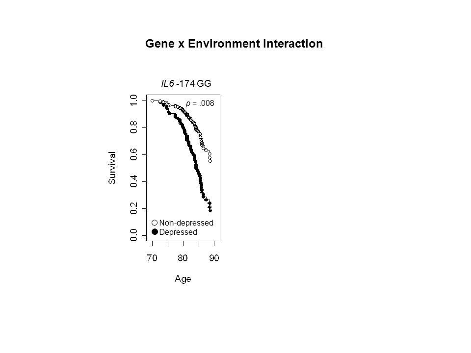 Non-depressed Depressed p =.008 Gene x Environment Interaction IL6 -174 GG IL6 -174 CC/GC
