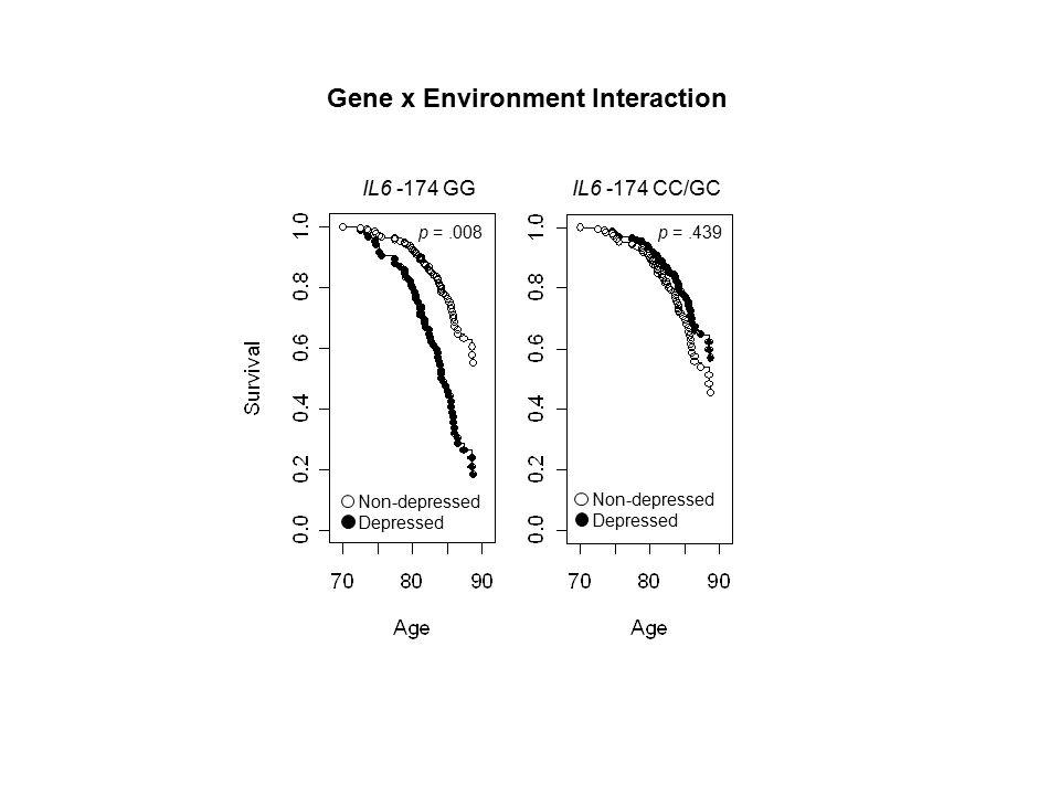 p =.439 Non-depressed Depressed Non-depressed Depressed p =.008 Gene x Environment Interaction IL6 -174 GG IL6 -174 CC/GC