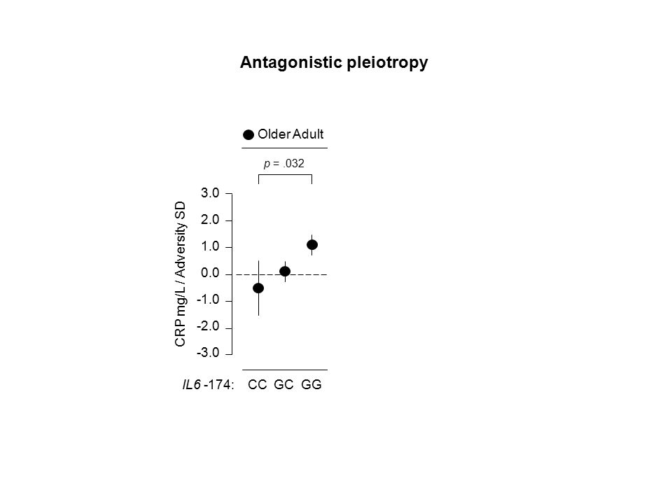 IL6 -174: CC GC GG CC GC GG p =.007 Older Adult Adolescent CRP mg/L / Adversity SD 3.0 2.0 1.0 0.0 -2.0 -3.0 p =.032 Antagonistic pleiotropy
