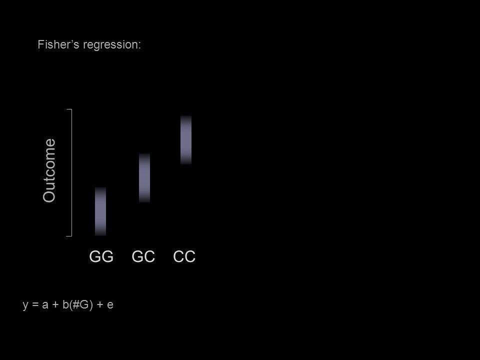 Fisher's regression: GG GC CC Outcome y = a + b(#G) + e