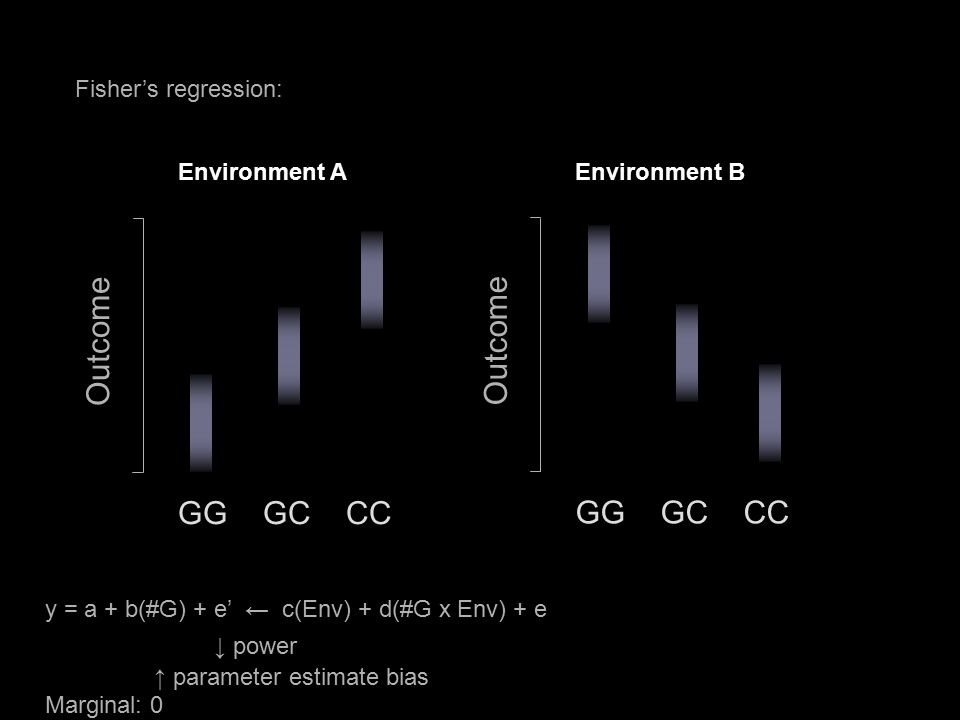 Fisher's regression: GG GC CC Outcome y = a + b(#G) + e' ← c(Env) + d(#G x Env) + e ↓ power ↑ parameter estimate bias Marginal: 0 Environment A GG GC CC Outcome Environment B