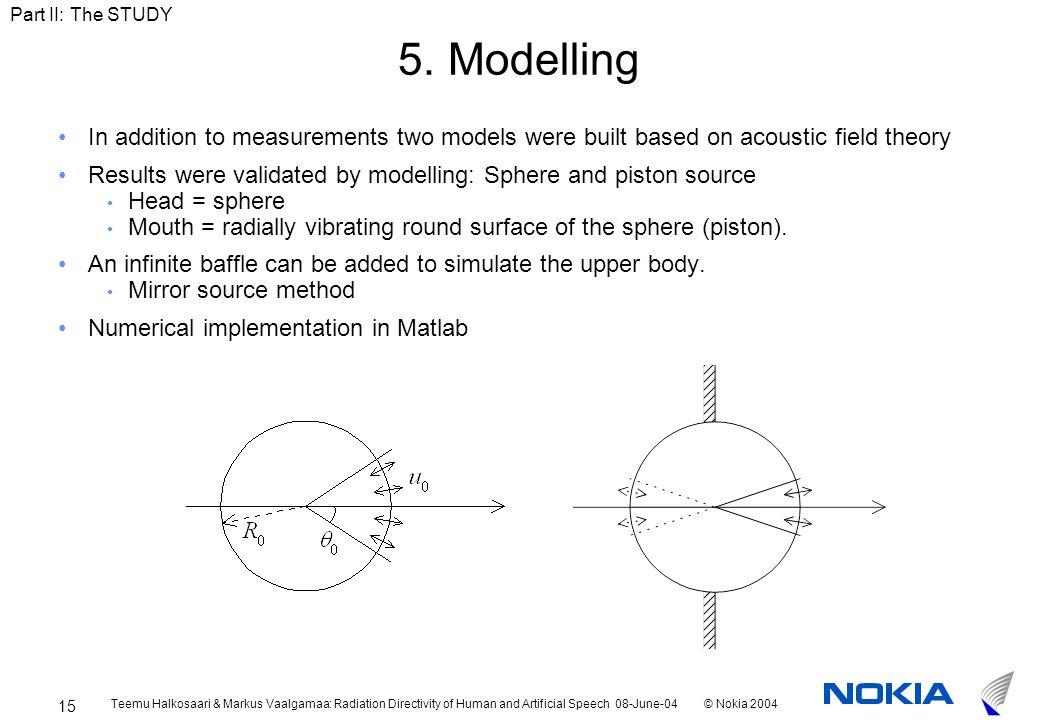 Teemu Halkosaari & Markus Vaalgamaa: Radiation Directivity of Human and Artificial Speech 08-June-04© Nokia 2004 15 5.
