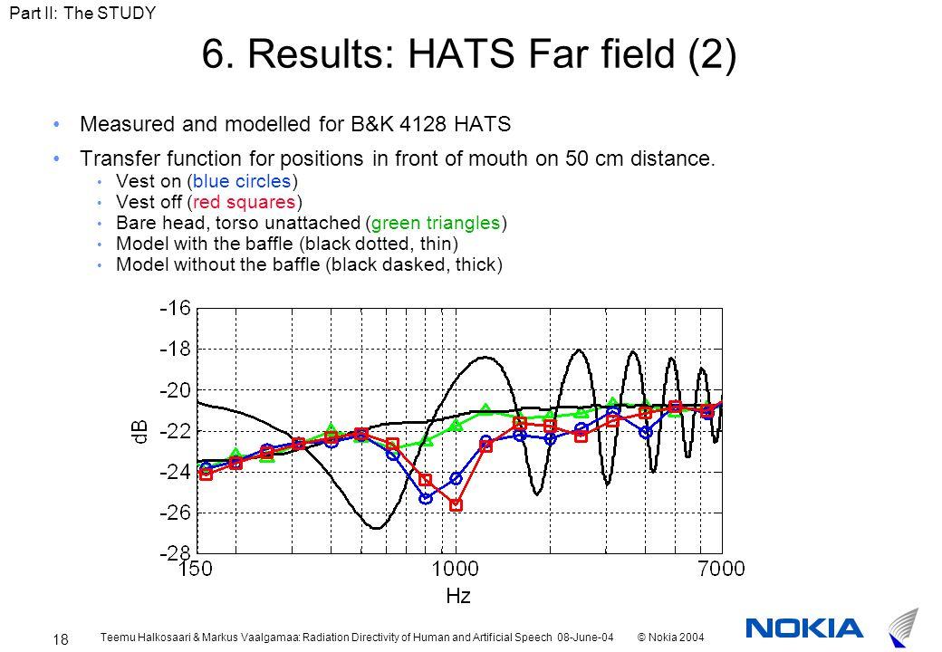 Teemu Halkosaari & Markus Vaalgamaa: Radiation Directivity of Human and Artificial Speech 08-June-04© Nokia 2004 18 6.