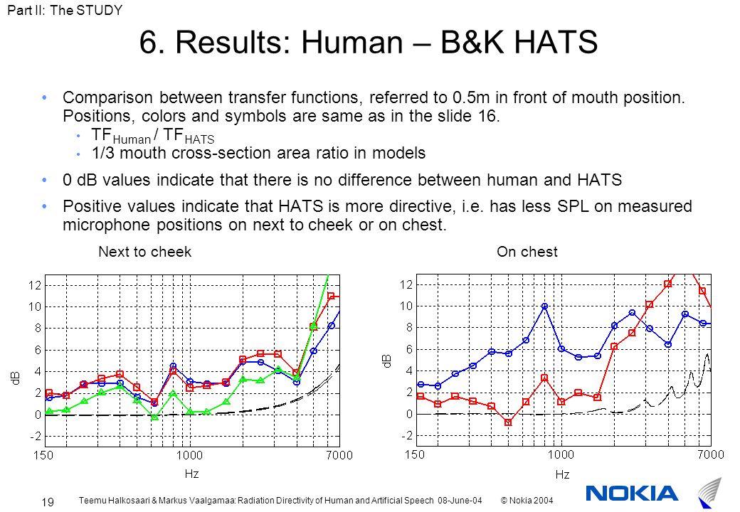 Teemu Halkosaari & Markus Vaalgamaa: Radiation Directivity of Human and Artificial Speech 08-June-04© Nokia 2004 19 6.