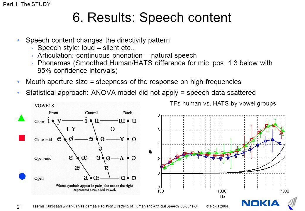 Teemu Halkosaari & Markus Vaalgamaa: Radiation Directivity of Human and Artificial Speech 08-June-04© Nokia 2004 21 6.