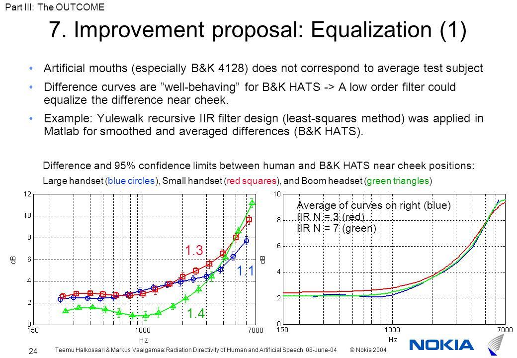 Teemu Halkosaari & Markus Vaalgamaa: Radiation Directivity of Human and Artificial Speech 08-June-04© Nokia 2004 24 7.