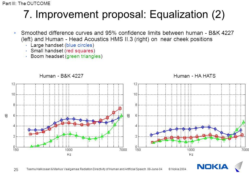 Teemu Halkosaari & Markus Vaalgamaa: Radiation Directivity of Human and Artificial Speech 08-June-04© Nokia 2004 25 7.