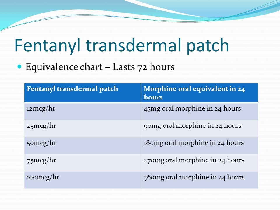 Fentanyl transdermal patch Equivalence chart – Lasts 72 hours Fentanyl transdermal patchMorphine oral equivalent in 24 hours 12mcg/hr45mg oral morphine in 24 hours 25mcg/hr90mg oral morphine in 24 hours 50mcg/hr180mg oral morphine in 24 hours 75mcg/hr270mg oral morphine in 24 hours 100mcg/hr360mg oral morphine in 24 hours