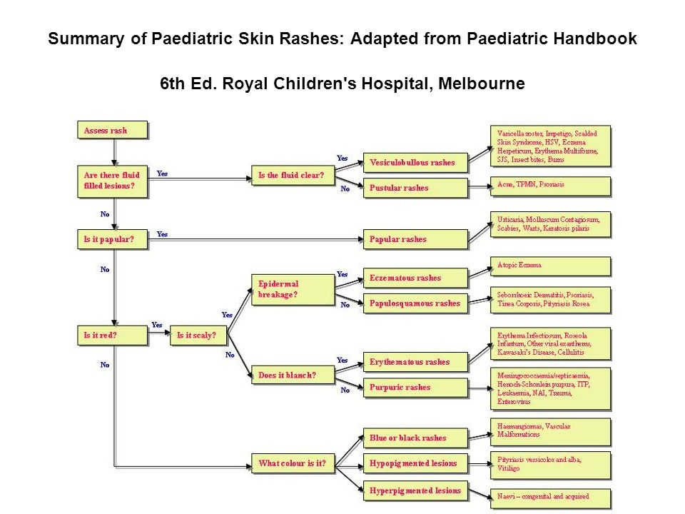 Summary of Paediatric Skin Rashes: Adapted from Paediatric Handbook 6th Ed.