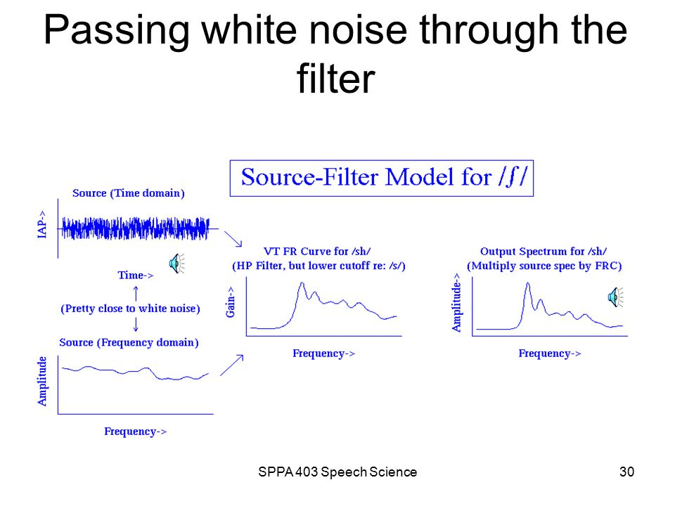 SPPA 403 Speech Science29 Passing white noise through the filter