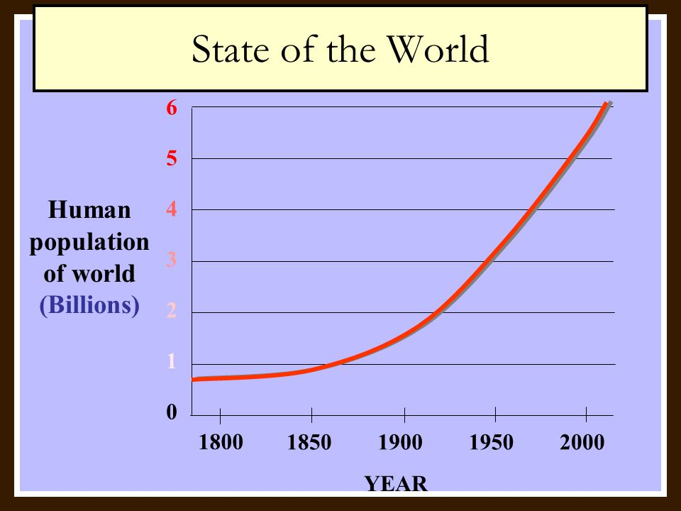 What is the biggest problem facing the world? Overpopulation Dwindling Natural Resources Economic Problems Political and Military Conflict SOCIAL DILE
