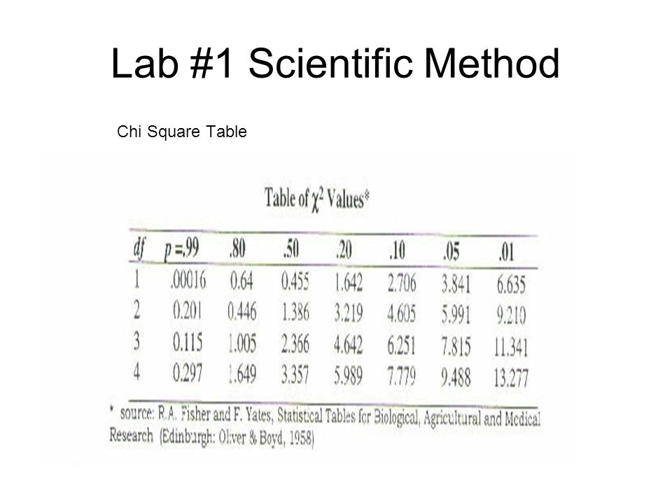 Lab #1 Scientific Method Chi Square Table