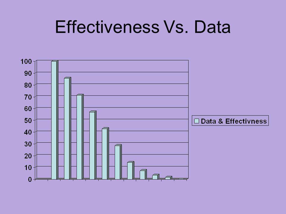 Effectiveness Vs. Data