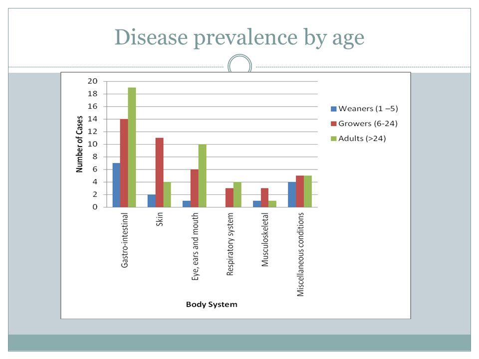 Disease prevalence by age