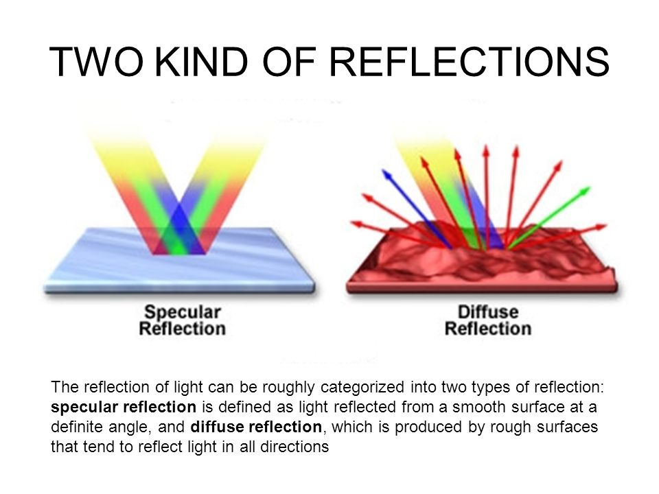 TWO KIND OF REFLECTIONS Specular reflection Diffuse reflection