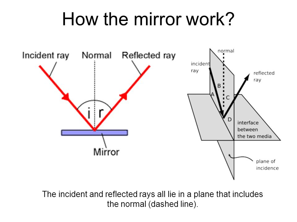 Critical Angle / Total Reflection The following picture shows the total reflection of light inside the glass block.