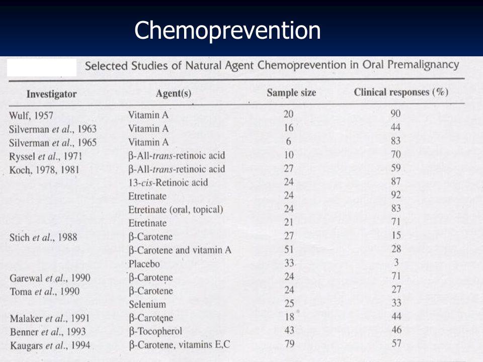 Chemoprevention