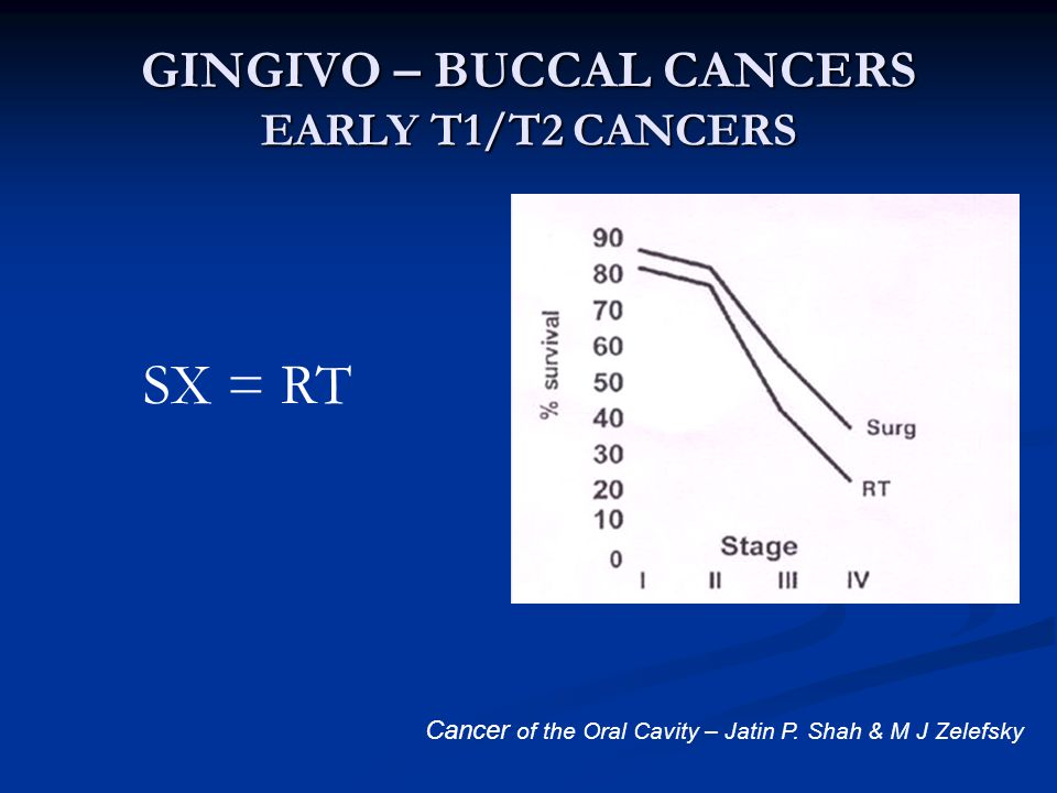 GINGIVO – BUCCAL CANCERS EARLY T1/T2 CANCERS Cancer of the Oral Cavity – Jatin P.