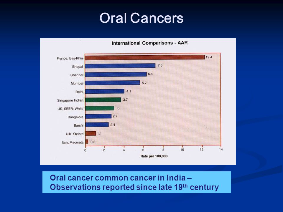Oral Cancers Oral cancer common cancer in India – Observations reported since late 19 th century