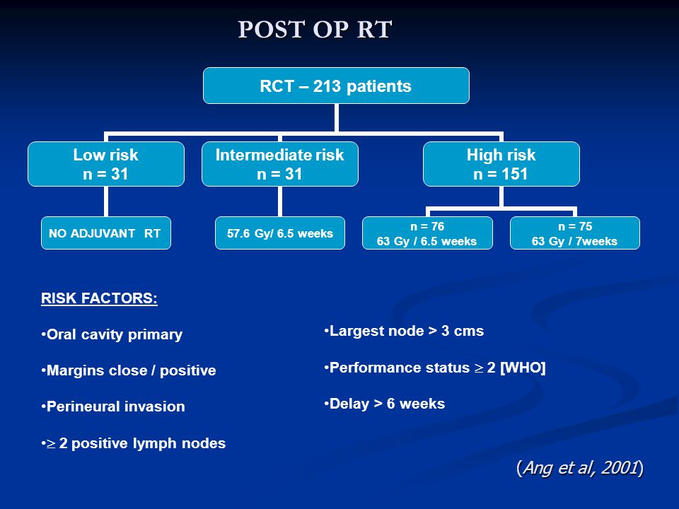 POST OP RT RCT – 213 patients Low risk n = 31 NO ADJUVANT RT Intermediate risk n = 31 57.6 Gy/ 6.5 weeks High risk n = 151 n = 76 63 Gy / 6.5 weeks n = 75 63 Gy / 7weeks RISK FACTORS: Oral cavity primary Margins close / positive Perineural invasion  2 positive lymph nodes Largest node > 3 cms Performance status  2 [WHO] Delay > 6 weeks (Ang et al, 2001)
