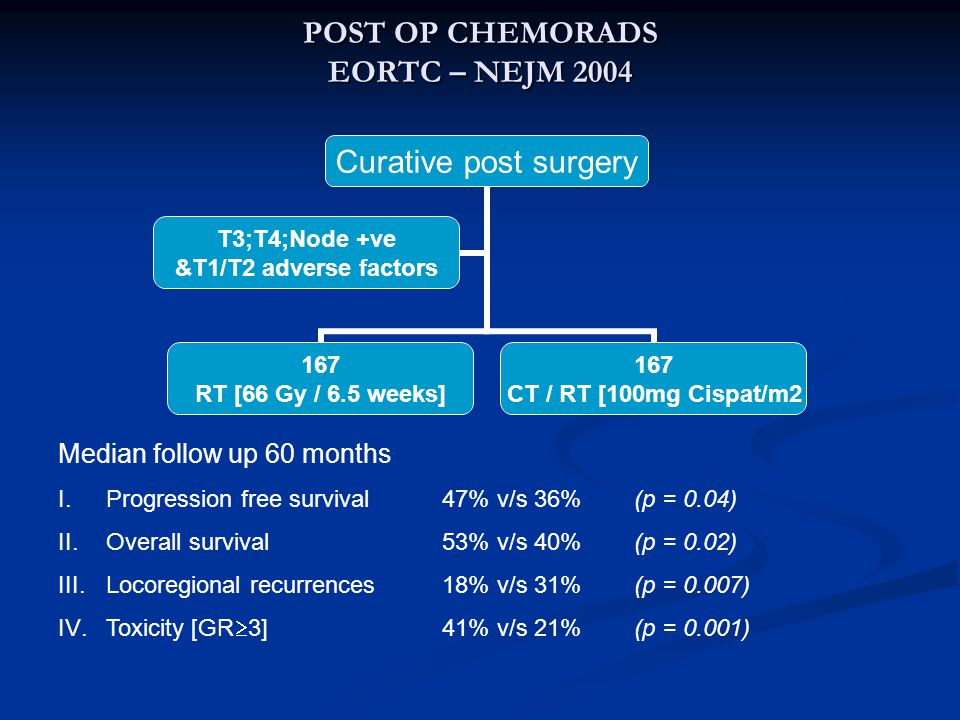 POST OP CHEMORADS EORTC – NEJM 2004 Curative post surgery 167 RT [66 Gy / 6.5 weeks] 167 CT / RT [100mg Cispat/m2 T3;T4;Node +ve &T1/T2 adverse factors Median follow up 60 months I.Progression free survival47% v/s 36%(p = 0.04) II.Overall survival53% v/s 40%(p = 0.02) III.Locoregional recurrences18% v/s 31%(p = 0.007) IV.Toxicity [GR  3]41% v/s 21%(p = 0.001)