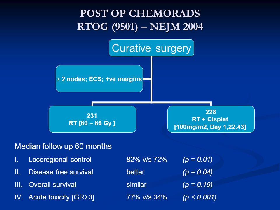 POST OP CHEMORADS RTOG (9501) – NEJM 2004 Curative surgery 231 RT [60 – 66 Gy ] 228 RT + Cisplat [100mg/m2, Day 1,22,43]  2 nodes; ECS; +ve margins Median follow up 60 months I.Locoregional control82% v/s 72%(p = 0.01) II.Disease free survivalbetter(p = 0.04) III.Overall survivalsimilar(p = 0.19) IV.Acute toxicity [GR  3]77% v/s 34%(p < 0.001)