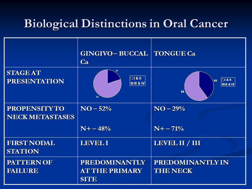 GINGIVOBUCCAL CANCER – THE INDIAN ORAL CANCER 2275 PTS. (1997-99)