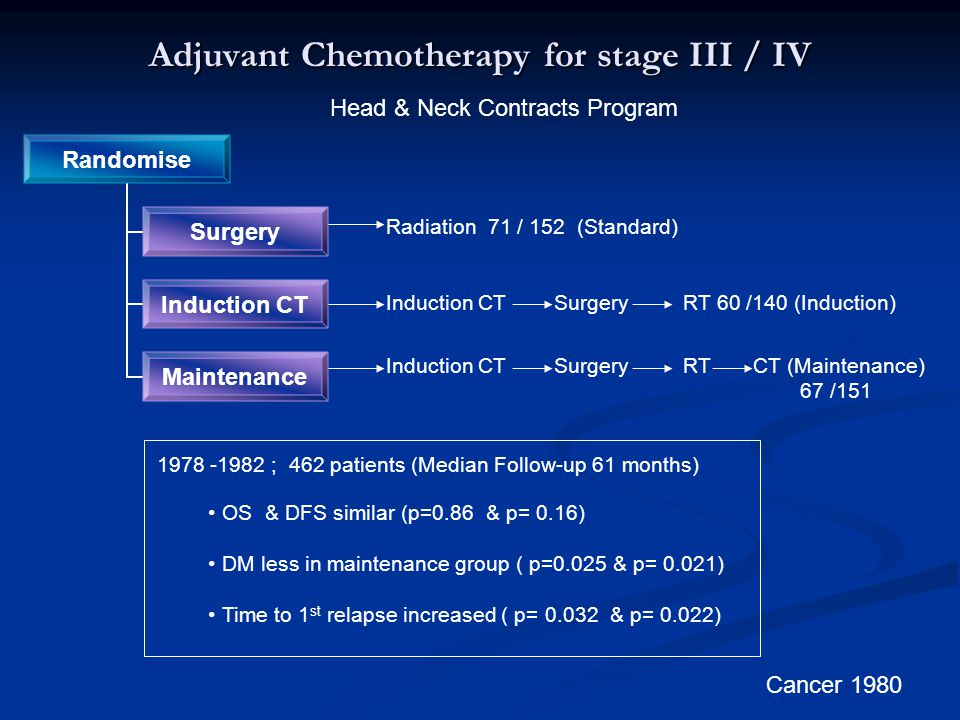 Adjuvant Chemotherapy for stage III / IV Head & Neck Contracts Program Randomise Surgery Induction CT Maintenance Radiation 71 / 152 (Standard) Induction CT Surgery RT 60 /140 (Induction) Induction CT Surgery RT CT (Maintenance) 67 /151 1978 -1982 ; 462 patients (Median Follow-up 61 months) OS & DFS similar (p=0.86 & p= 0.16) DM less in maintenance group ( p=0.025 & p= 0.021) Time to 1 st relapse increased ( p= 0.032 & p= 0.022) Cancer 1980