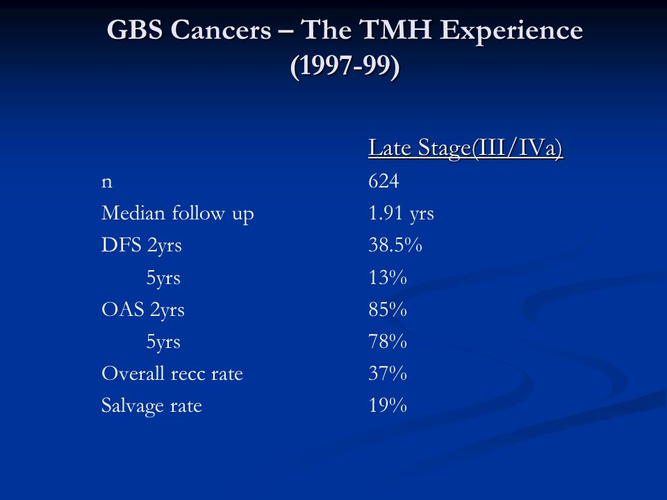 GBS Cancers – The TMH Experience (1997-99) Late Stage(III/IVa) n624 Median follow up1.91 yrs DFS 2yrs38.5% 5yrs13% OAS 2yrs85% 5yrs78% Overall recc rate37% Salvage rate 19%