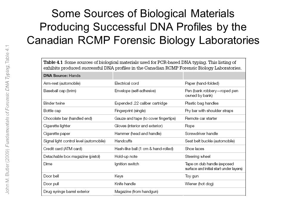 Some Sources of Biological Materials Producing Successful DNA Profiles by the Canadian RCMP Forensic Biology Laboratories John M.