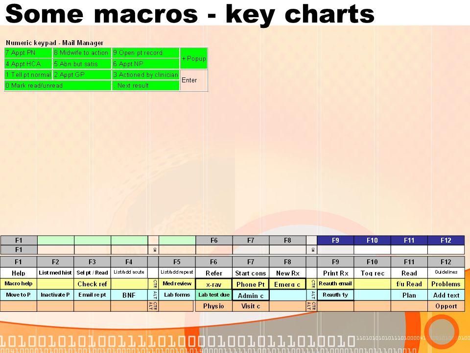 Some macros - key charts