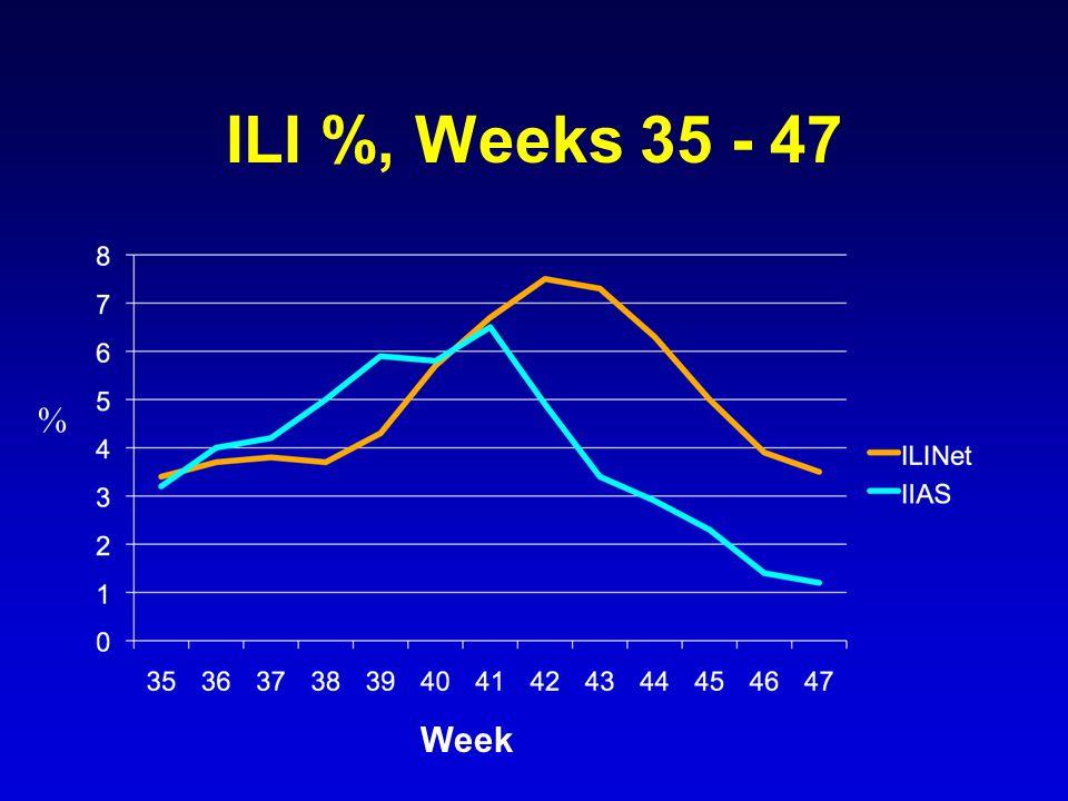ILI %, Weeks 35 - 47 % Week