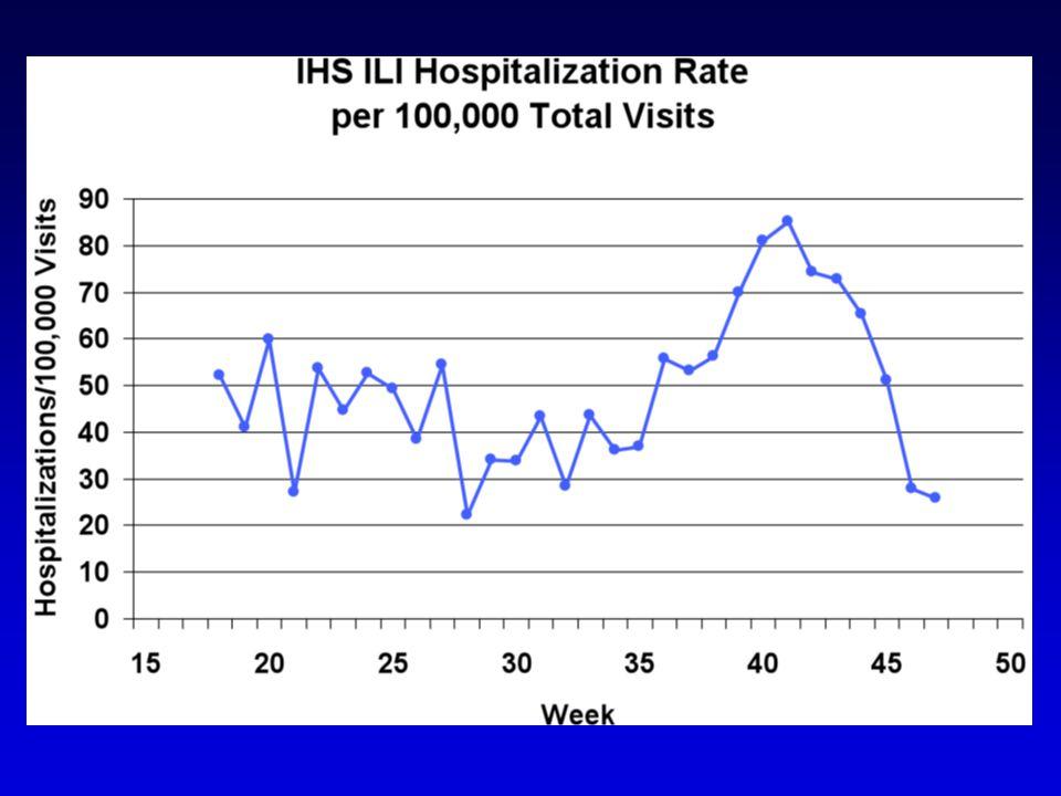 IHS ILI Hospitalization Rate per 100,000 Total Visits